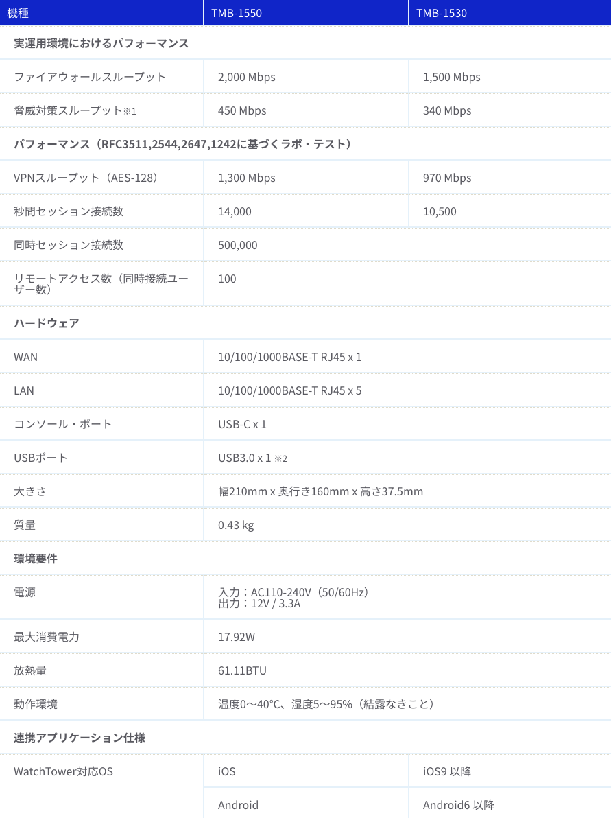 TM-BOX 1550_1530 本体仕様