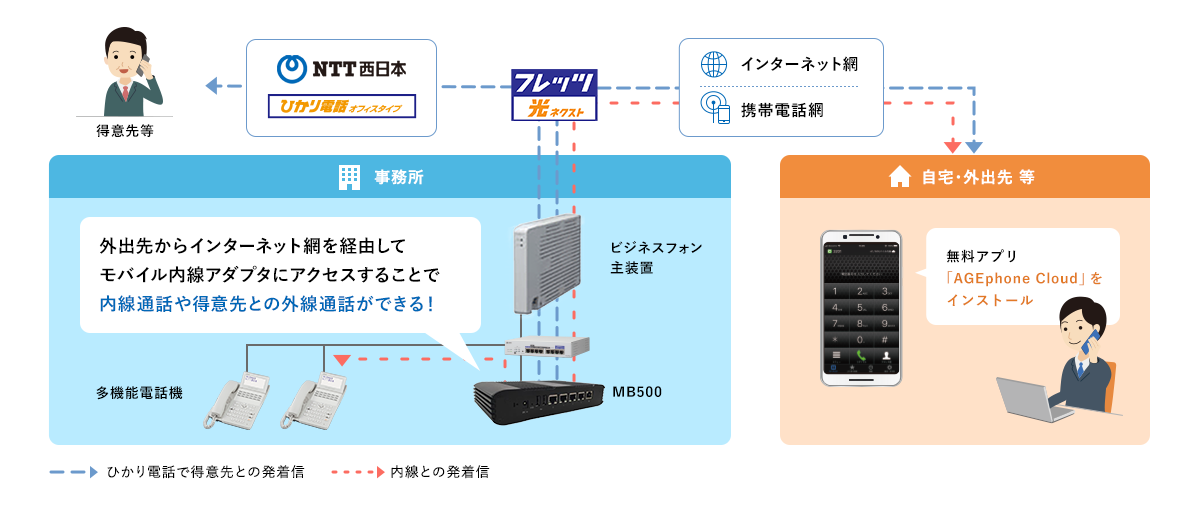 mb500 ご利用イメージ