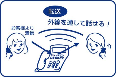 ビジネスフォンでテレワーク化