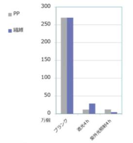 バクテリオファージ QBデータ