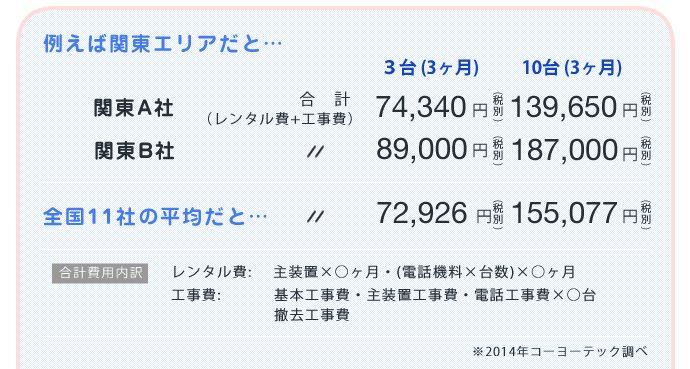 レンタルビジネスフォン価格比較 全国11社平均3台:72,926円 10台:155,077円