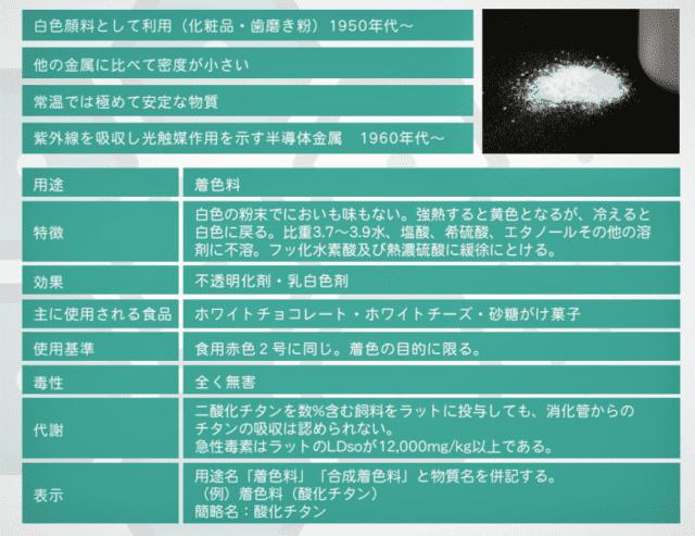 酸化チタンの情報